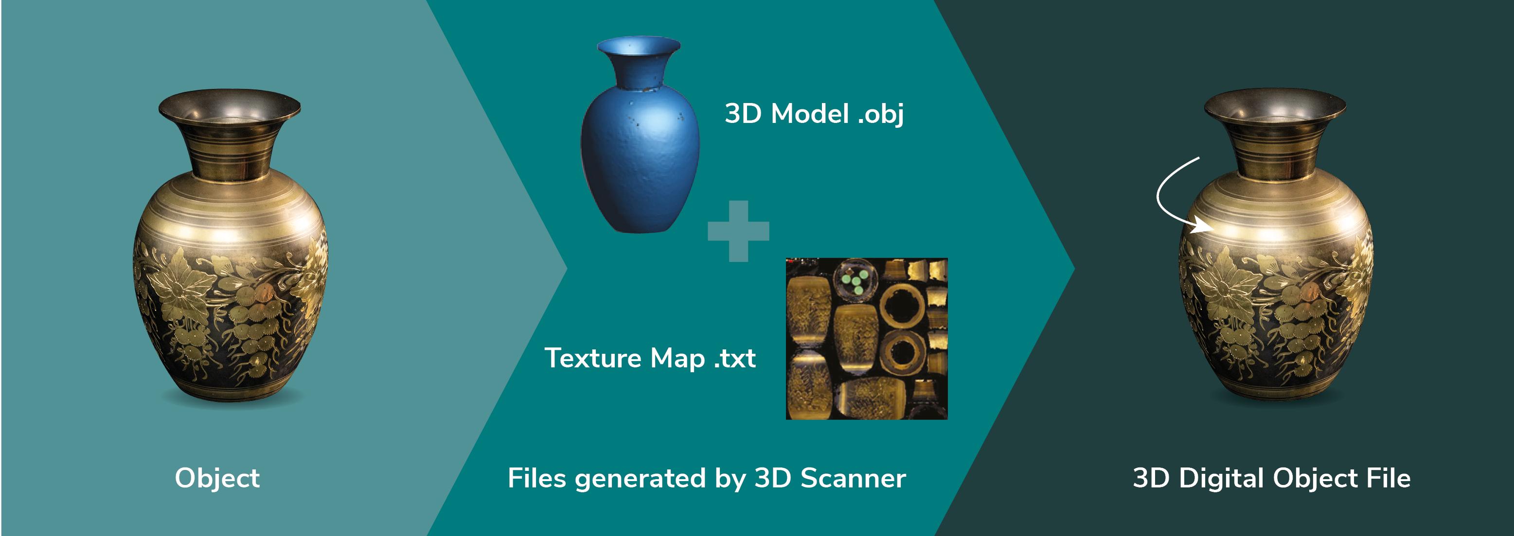 Cultural Heritage 3D Digitisation – NZMS